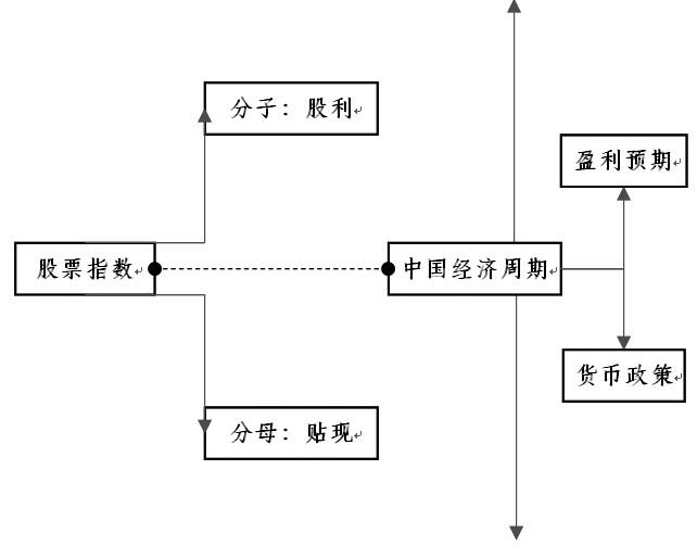 图为中国经济周期中的股指影响结构