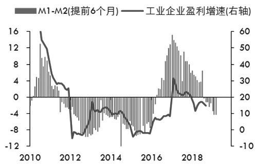 图为中国国内信用环境和盈利波动