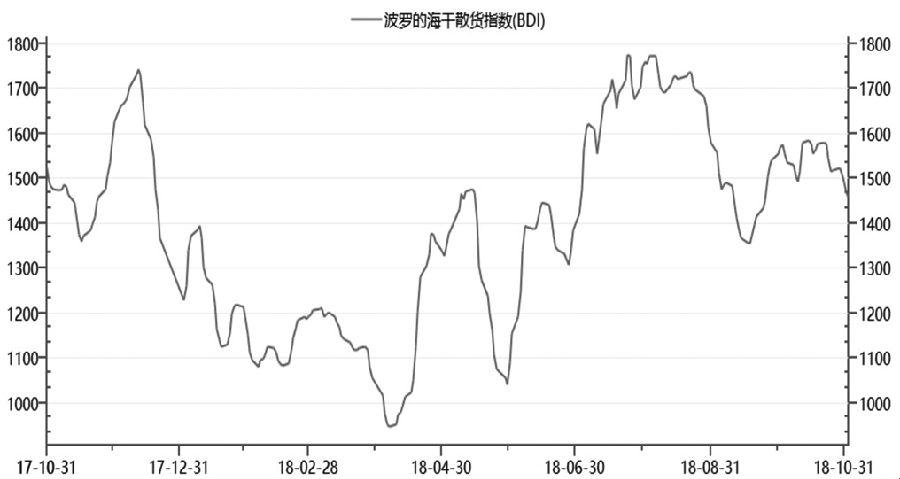 图为波罗的海干散货指数
