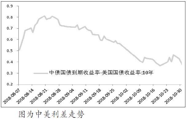 总体而言,在国内积极政策刺激下,经济基本面的现实与预期差、市场风险偏好的转换以及外围事件的影响是主导11月债市的主要矛盾。