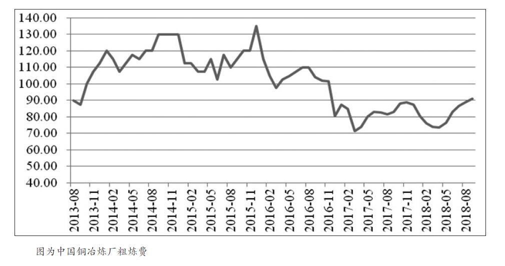 11月1日中美领导人通话开释积极信号,升迁了外界对贸易主要局势缓解的期待,前期受到约束的风险资产展现报复性逆弹,伦铜不息两日收大阳线。展看后市,中美贸易有关仍有较大不确定性,市场情感将趋于理性,供答端暂无炒作炎点,终端需要虽有改善,但难敌国内经济下滑压力,库存展现仰升且现货转为平水状态,铜价团体承压。