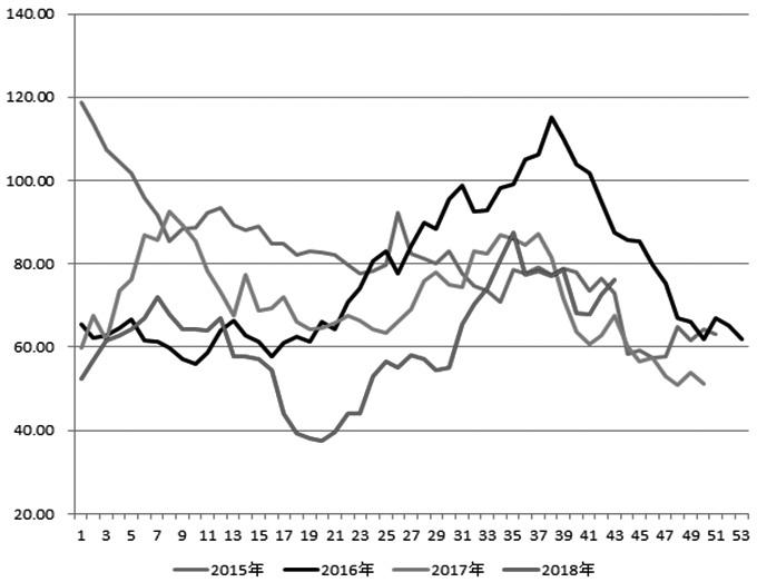 图为2015—2018年甲醇港口库存走势(单位:万吨)