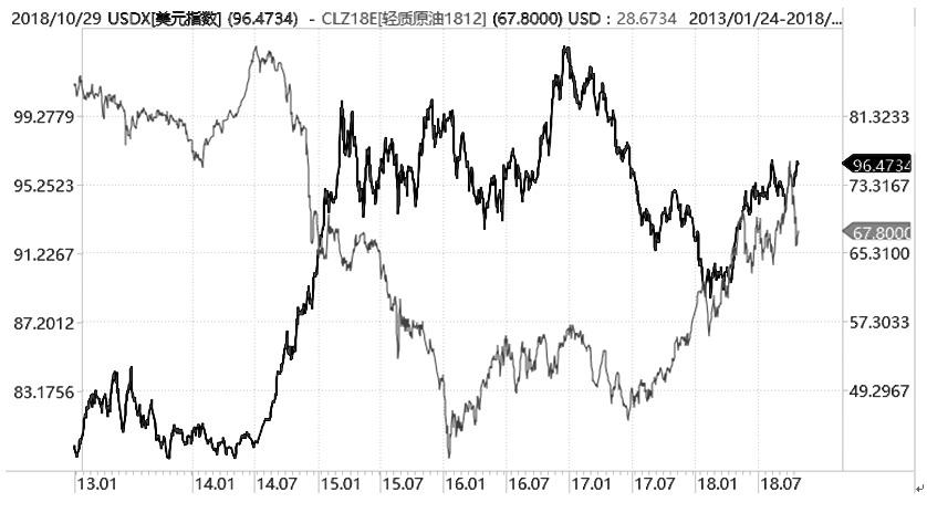 图为美元与原油价格关系