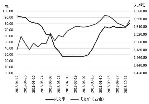 图为内辽吉地区国储玉米抛售量价走势