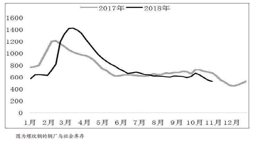 从10月末以来螺纹钢外现赓续弱势,主力1901相符约从10月26日4244元/吨高点至今展现不息下跌,截至11月6日收于3986元/吨,累计下跌258元/吨。吾们认为,螺纹钢期货相符约展现大幅回调的因为在于两个方面,一来是市场忧忧郁高产量会添速累库,二来是市场预期贸易商匮乏高价冬储意愿。
