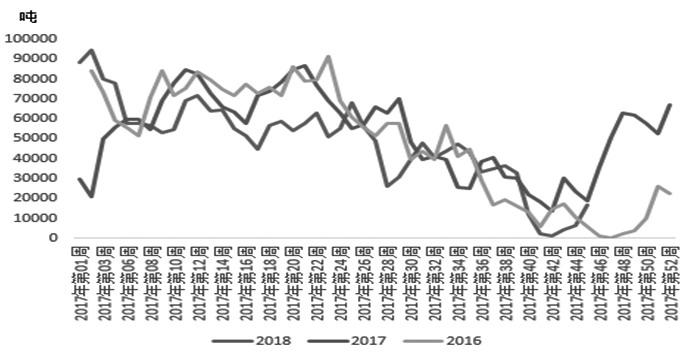 图为全国菜粕库存分年对比