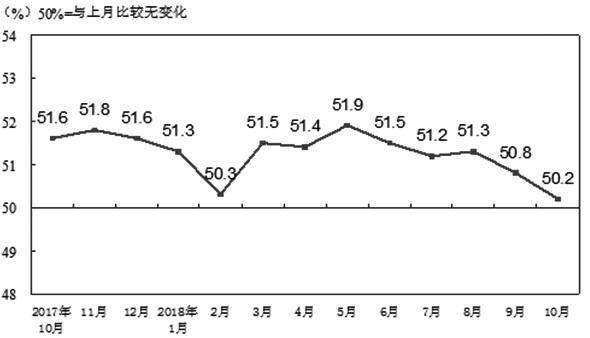 图为制造业PMI指数(经季节调整)