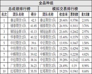 近期,聚烯烃在经过短暂的整理行情之后,再度出现快速下跌行情。对于本轮下跌,我们基本可以确认为是长期下跌周期的开启。特别是PP,目前期价依然处于近3年来的高点。随着国内产能的大幅释放以及宏观经济低迷需求走弱,PP期价仍有较大的下行空间。对于投资者来说,接下来的每一次反弹都是介入空单的机会。