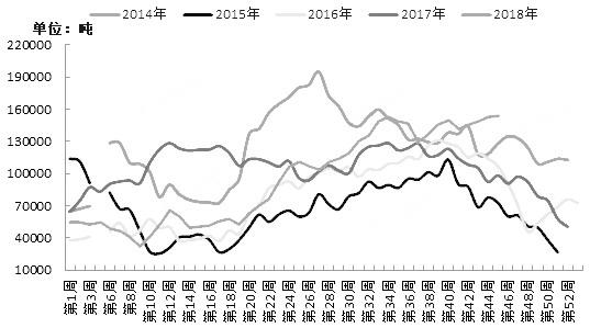 近期,受国际原油价格一连下挫的拖累,国内菜油赓续走弱。截至昨日,菜油主力1901相符约已经跌往上半年通盘涨幅,并创出6299元/吨的年度新矮。那么菜油后期走势将会如何呢?议决对国际原油供需、国内菜油供需等一系列因素的分析,笔者认为,后期菜油走势难言笑不悦目,已有空单可赓续持有,新单逢高沽空为宜。