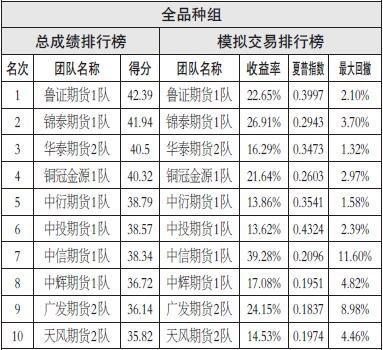 钢厂和焦化厂的限产存在时间差,预计短期焦炭价格稳中偏强,操作上可考虑做多,入场位设在2280—2320元/吨,目标位设在2400元/吨。