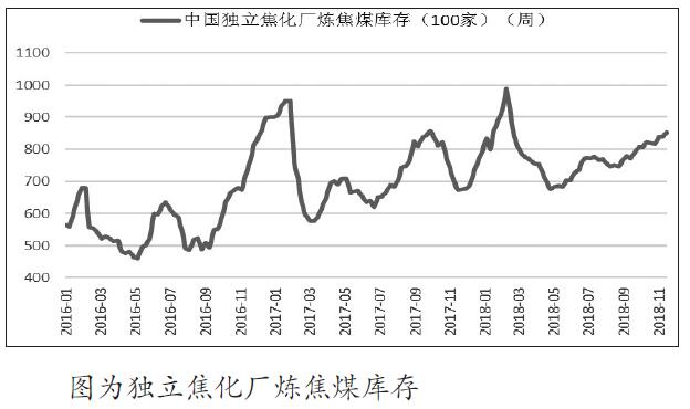 近期,在山东煤矿事故和进口煤政策调整等因素刺激下,焦煤现货价格坚挺,但是从期货方面来看,由于钢材利润快速压缩,钢厂的降价压力开始向上游传导,焦煤后期上涨幅度较为有限。