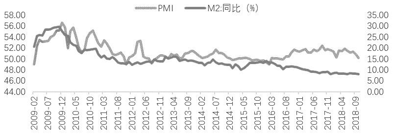 图为中国制造业PMI指数与M2添速(单位:%)