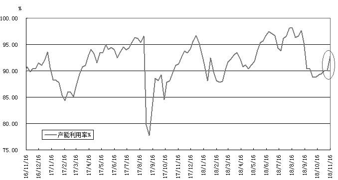 四季度以来,国内外原油期货一改单边上扬的走势。在油市供答紧缺预期破灭、供答过剩徐徐被市场授与以后,油价见顶回落,开启一轮单边下跌走情。截至本周一,美国WTI和布伦特油价在近两个月内累计跌幅别离达到34.85%和33.12%,同期国内原油期货价格跌幅挨近30%。现在原油熊市论充斥整个市场,看空恐慌氛围浓重。