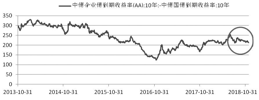 AA级信用债与国债的利差持续缩小显示投资者对未来乐观
