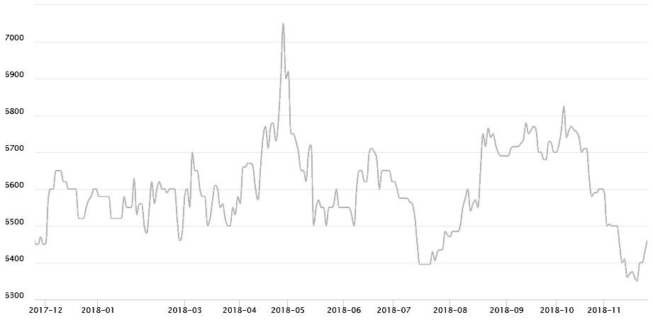 图为进口优等菜油(全国均价)行势