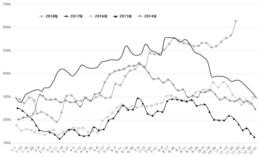 图为全国菜油商业库存分年对比