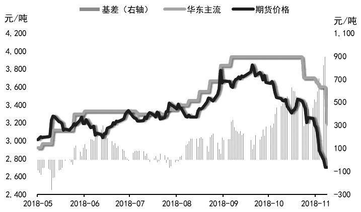 11月以来,在原油稀奇大跌的带动下,沥青期货展现大幅下跌,主力1906相符约下跌了近20%,是沥青期货上市以来主力相符约的单月第二大跌幅。随着市场的转折,沥青价格有能够获得赞成,不息下走的概率降矮。