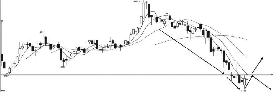 燃料油1905相符约价格于11月26日展现破位下走,跌破前期矮点撑持2787元/吨。价格最矮探至2635元/吨后开起逆弹,并开起向上测试2787一线的压力。价格若向上突破此压力位置,短期下跌空间或被封杀;若在此压力位再度遇阻回落,后市一连弱势的概率较大。综相符来看,燃料油1905相符约现在处于破位下走后的逆抽走情,前期撑持2787元/吨一线现在转化为压力位,提出关注此位置的得失情况。