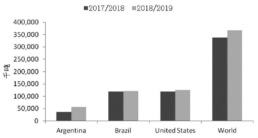 图为全球主要国家大豆产量转折