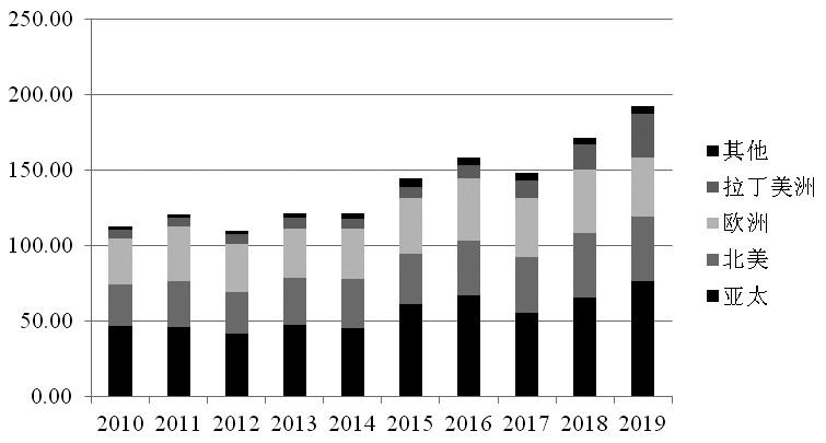 2019年全球场内衍生品成交较上年增13.70%