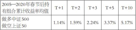 小盘股表现整体强于大盘股  IC表现值得期待