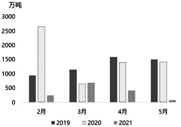 甲醇上涨空间打开 甲醇2109合约后市有望延续稳步上涨趋势